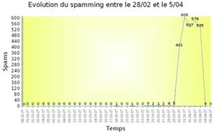 Évolution du spam sur blog
